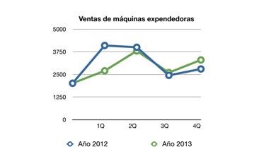 Datos de PVA