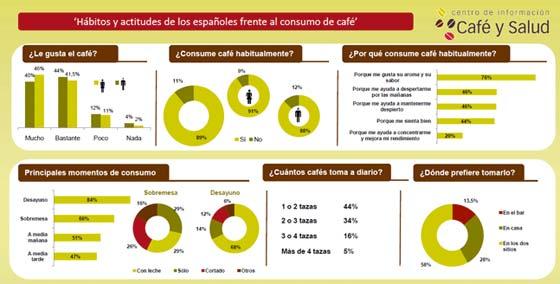 estudio consumo actitudes cafe