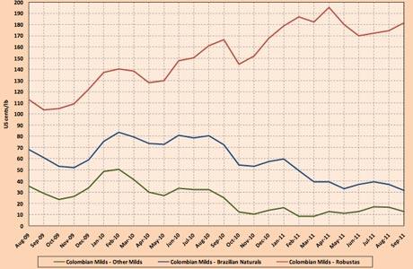 precios cafe septiembre 2011 indicativos